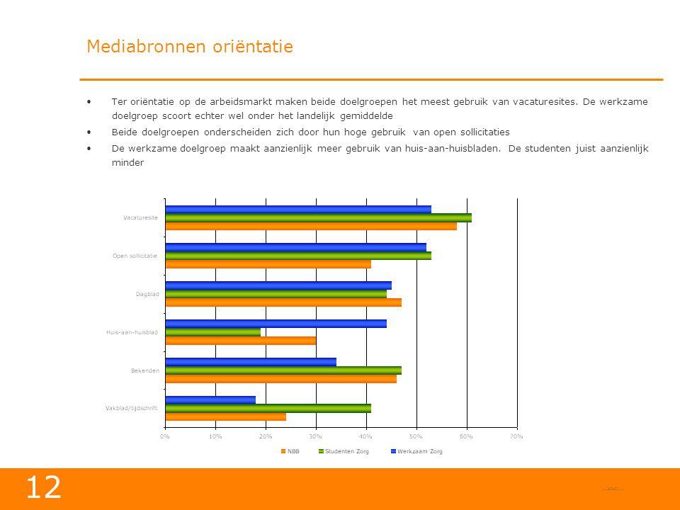 12 Mediabronnen oriëntatie •Ter oriëntatie op de arbeidsmarkt maken beide doelgroepen het meest gebruik van vacaturesites.