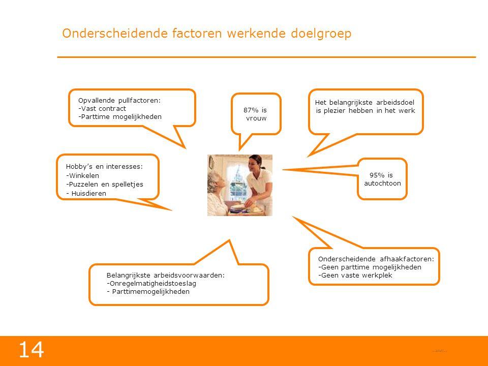 14 Onderscheidende factoren werkende doelgroep Opvallende pullfactoren: -Vast contract -Parttime mogelijkheden Onderscheidende afhaakfactoren: -Geen parttime mogelijkheden -Geen vaste werkplek Belangrijkste arbeidsvoorwaarden: -Onregelmatigheidstoeslag - Parttimemogelijkheden Het belangrijkste arbeidsdoel is plezier hebben in het werk 87% is vrouw 95% is autochtoon Hobby's en interesses: -Winkelen -Puzzelen en spelletjes - Huisdieren