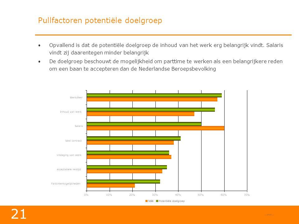 21 Pullfactoren potentiële doelgroep •Opvallend is dat de potentiële doelgroep de inhoud van het werk erg belangrijk vindt.