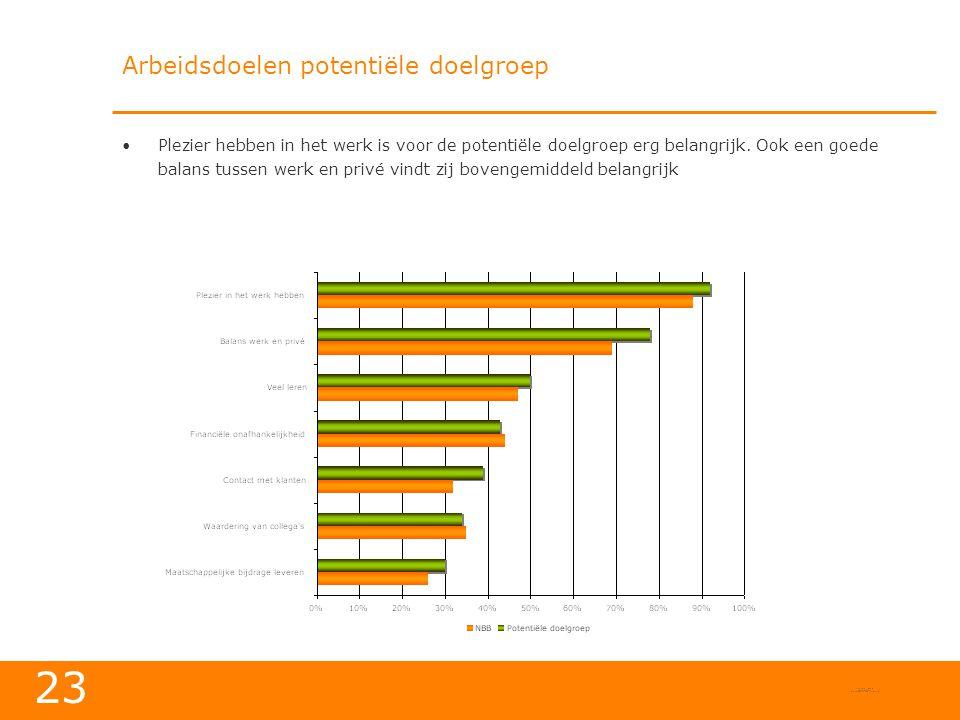 23 Arbeidsdoelen potentiële doelgroep •Plezier hebben in het werk is voor de potentiële doelgroep erg belangrijk.