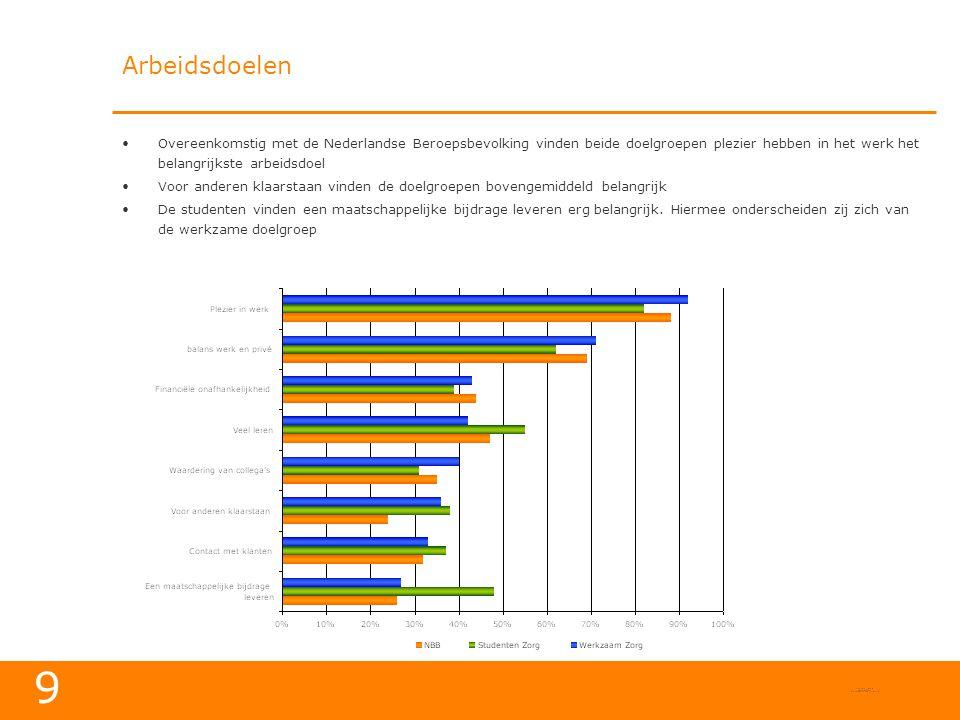 9 Arbeidsdoelen •Overeenkomstig met de Nederlandse Beroepsbevolking vinden beide doelgroepen plezier hebben in het werk het belangrijkste arbeidsdoel •Voor anderen klaarstaan vinden de doelgroepen bovengemiddeld belangrijk •De studenten vinden een maatschappelijke bijdrage leveren erg belangrijk.