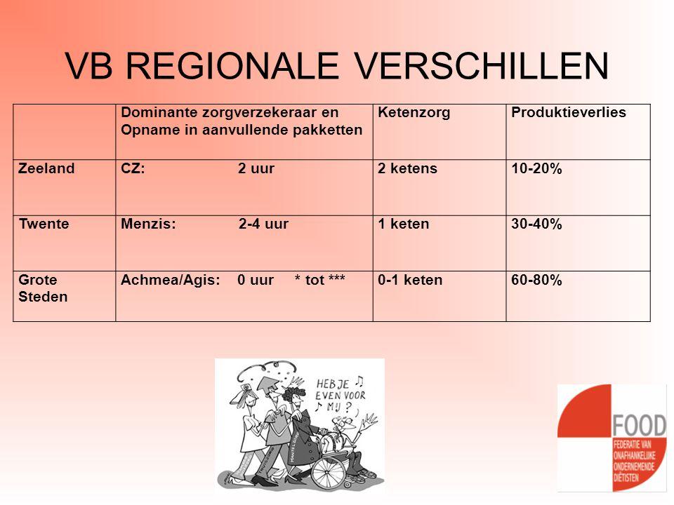 VB REGIONALE VERSCHILLEN Dominante zorgverzekeraar en Opname in aanvullende pakketten KetenzorgProduktieverlies ZeelandCZ: 2 uur2 ketens10-20% TwenteM