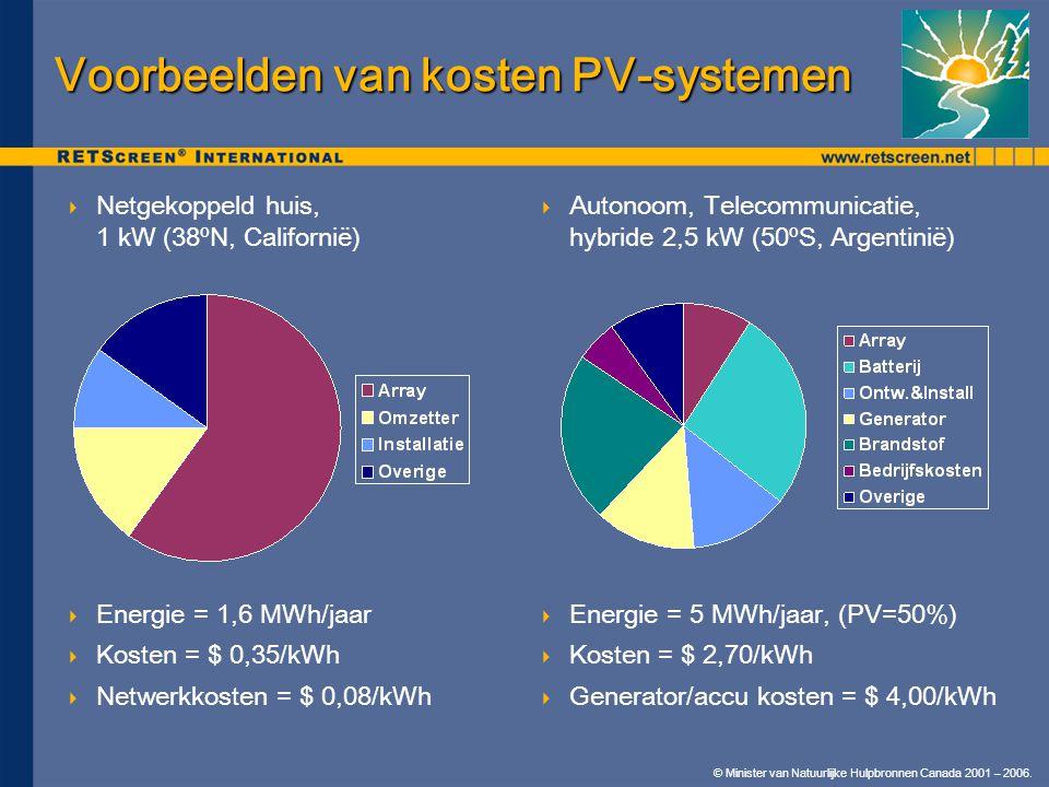 © Minister van Natuurlijke Hulpbronnen Canada 2001 – 2006.  Netgekoppeld huis, 1 kW (38ºN, Californië)  Energie = 1,6 MWh/jaar  Kosten = $ 0,35/kWh