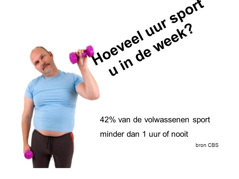 Hoeveel uur sport u in de week? 42% van de volwassenen sport minder dan 1 uur of nooit bron CBS