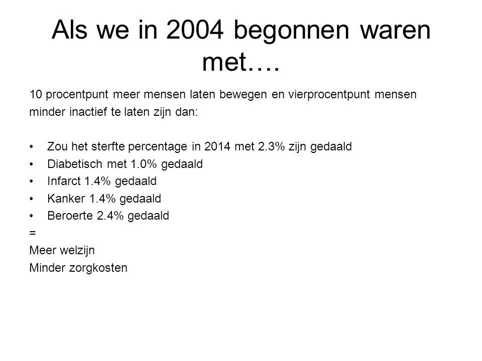 Als we in 2004 begonnen waren met…. 10 procentpunt meer mensen laten bewegen en vierprocentpunt mensen minder inactief te laten zijn dan: •Zou het ste