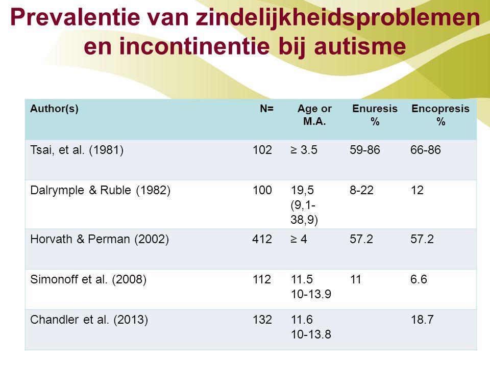 Author(s)N=Age or M.A. Enuresis % Encopresis % Tsai, et al. (1981)102≥ 3.559-8666-86 Dalrymple & Ruble (1982)10019,5 (9,1- 38,9) 8-2212 Horvath & Perm