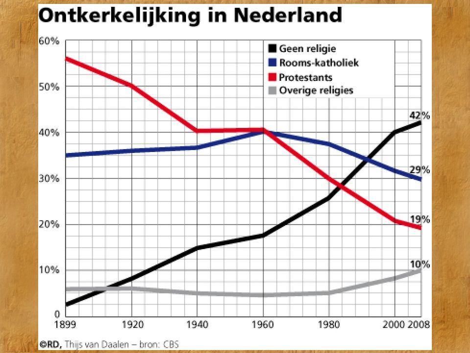 De Koude Oorlog Ontkerkelijking in Nederland