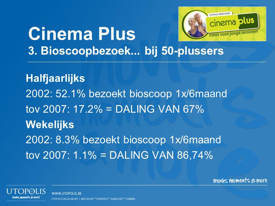 Halfjaarlijks 2002: 52.1% bezoekt bioscoop 1x/6maand tov 2007: 17.2% = DALING VAN 67% Wekelijks 2002: 8.3% bezoekt bioscoop 1x/6maand tov 2007: 1.1% =