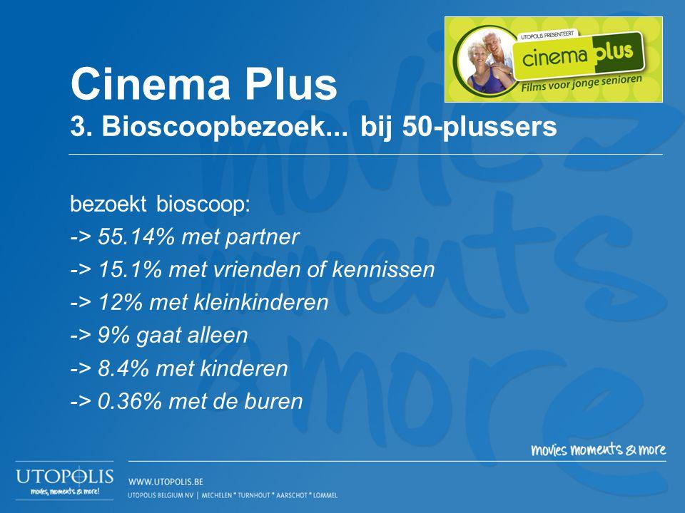 bezoekt bioscoop: -> 55.14% met partner -> 15.1% met vrienden of kennissen -> 12% met kleinkinderen -> 9% gaat alleen -> 8.4% met kinderen -> 0.36% me
