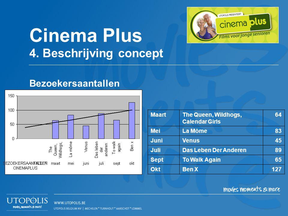 MaartThe Queen, Wildhogs, Calendar Girls 64 MeiLa Môme83 JuniVenus45 JuliDas Leben Der Anderen89 SeptTo Walk Again65 OktBen X127 Cinema Plus 4. Beschr