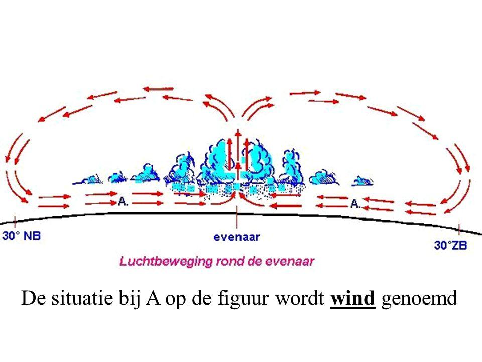 De situatie bij A op de figuur wordt wind genoemd
