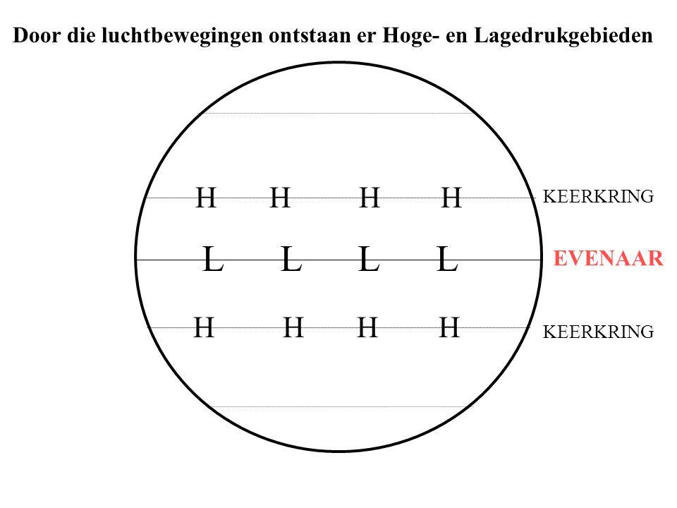L L H H H H H H KEERKRING EVENAAR Door die luchtbewegingen ontstaan er Hoge- en Lagedrukgebieden