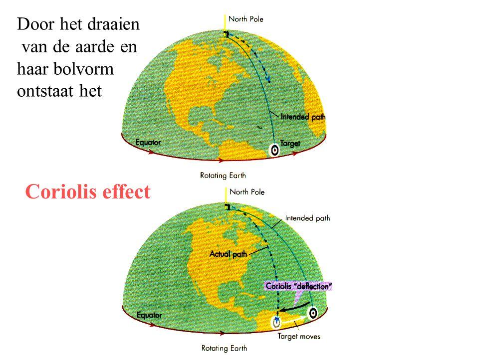 Door het draaien van de aarde en haar bolvorm ontstaat het Coriolis effect