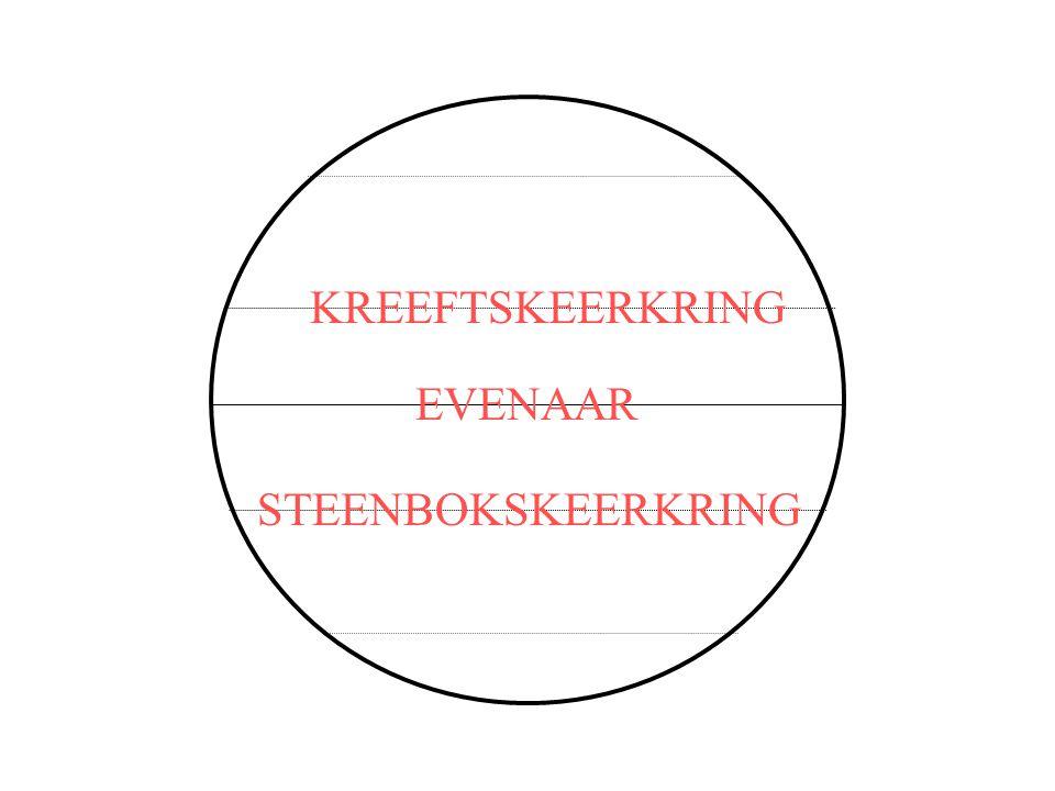 EVENAAR KREEFTSKEERKRING STEENBOKSKEERKRING POOLCIRKEL