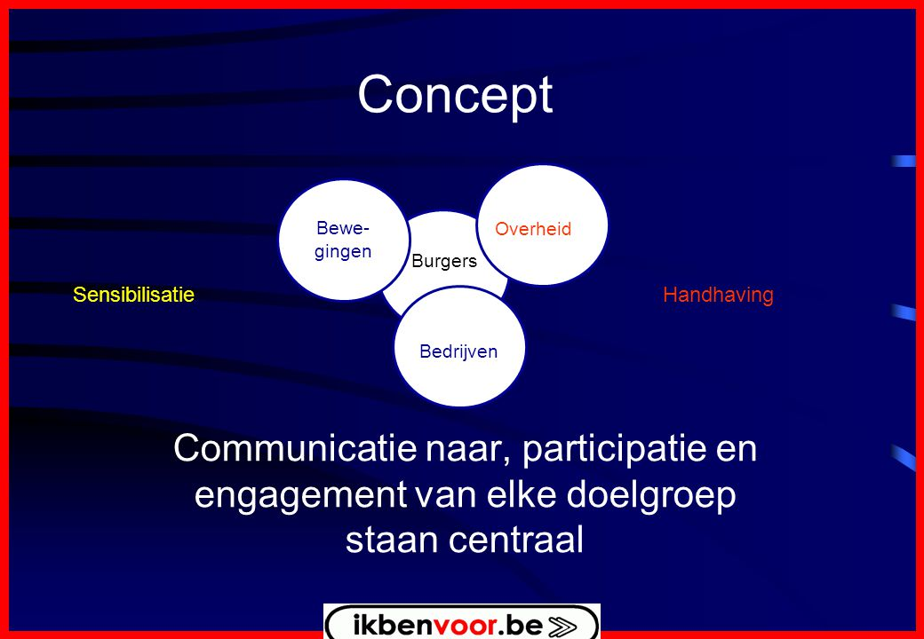Concept Communicatie naar, participatie en engagement van elke doelgroep staan centraal Burgers Bewe- gingen Overheid Bedrijven HandhavingSensibilisatie