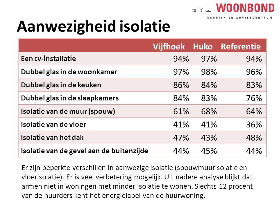 Aanwezigheid isolatie VijfhoekHukoReferentie Een cv-installatie 94%97%94% Dubbel glas in de woonkamer 97%98%96% Dubbel glas in de keuken 86%84%83% Dubbel glas in de slaapkamers 84%83%76% Isolatie van de muur (spouw) 61%68%64% Isolatie van de vloer 41% 36% Isolatie van het dak 47%43%48% Isolatie van de gevel aan de buitenzijde 44%45%44% Er zijn beperkte verschillen in aanwezige isolatie (spouwmuurisolatie en vloerisolatie).
