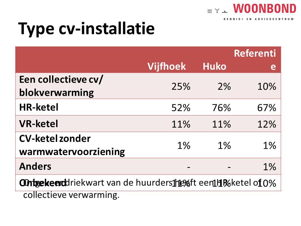 Type cv-installatie VijfhoekHuko Referenti e Een collectieve cv/ blokverwarming 25%2%10% HR-ketel 52%76%67% VR-ketel 11% 12% CV-ketel zonder warmwatervoorziening 1% Anders --1% Onbekend 11% 10% Ongeveer driekwart van de huurders heeft een HR-ketel of collectieve verwarming.
