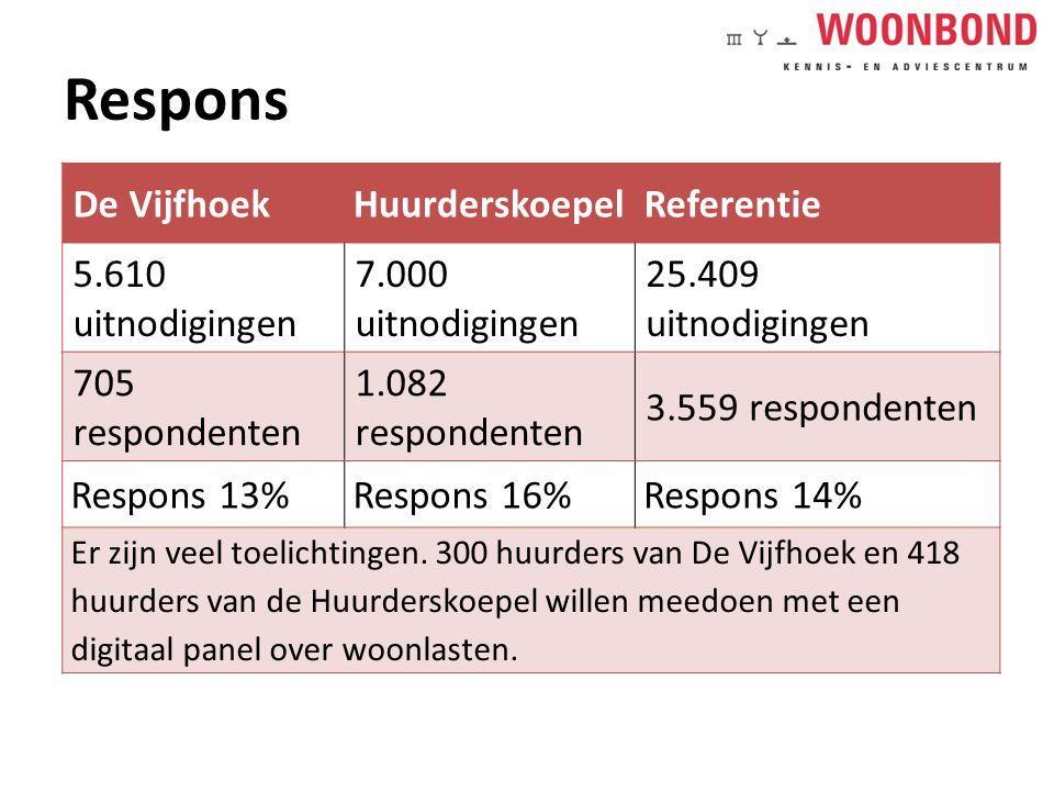 Respons De Vijfhoek Huurderskoepel Referentie 5.610 uitnodigingen 7.000 uitnodigingen 25.409 uitnodigingen 705 respondenten 1.082 respondenten 3.559 respondenten Respons 13%Respons 16%Respons 14% Er zijn veel toelichtingen.