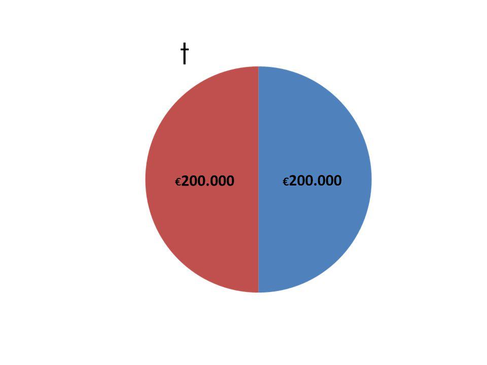 € 200.000 t
