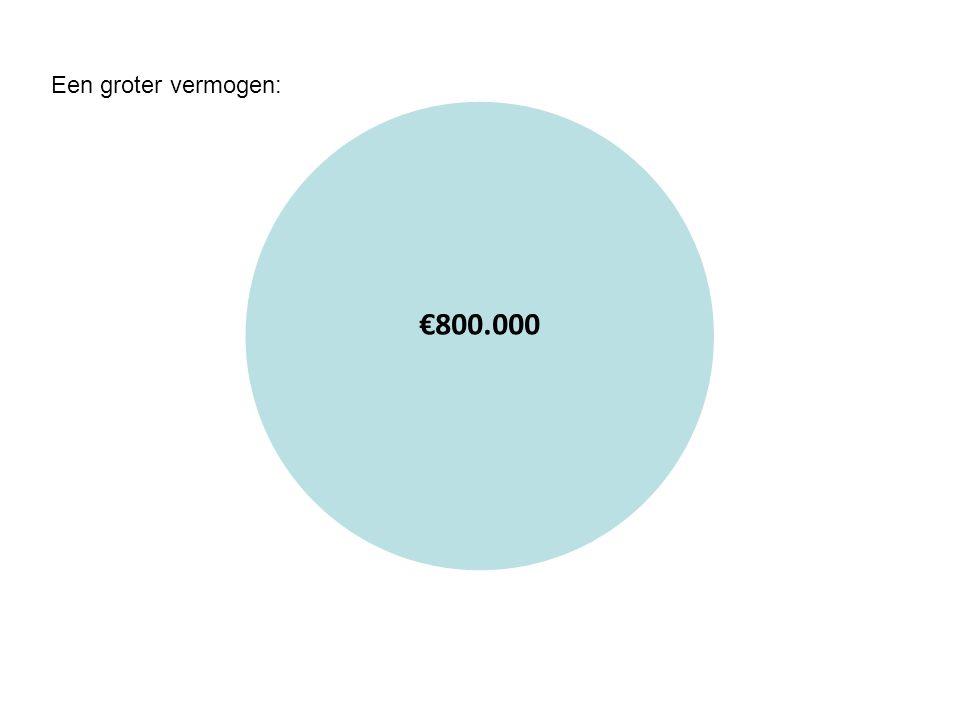 €800.000 Een groter vermogen: