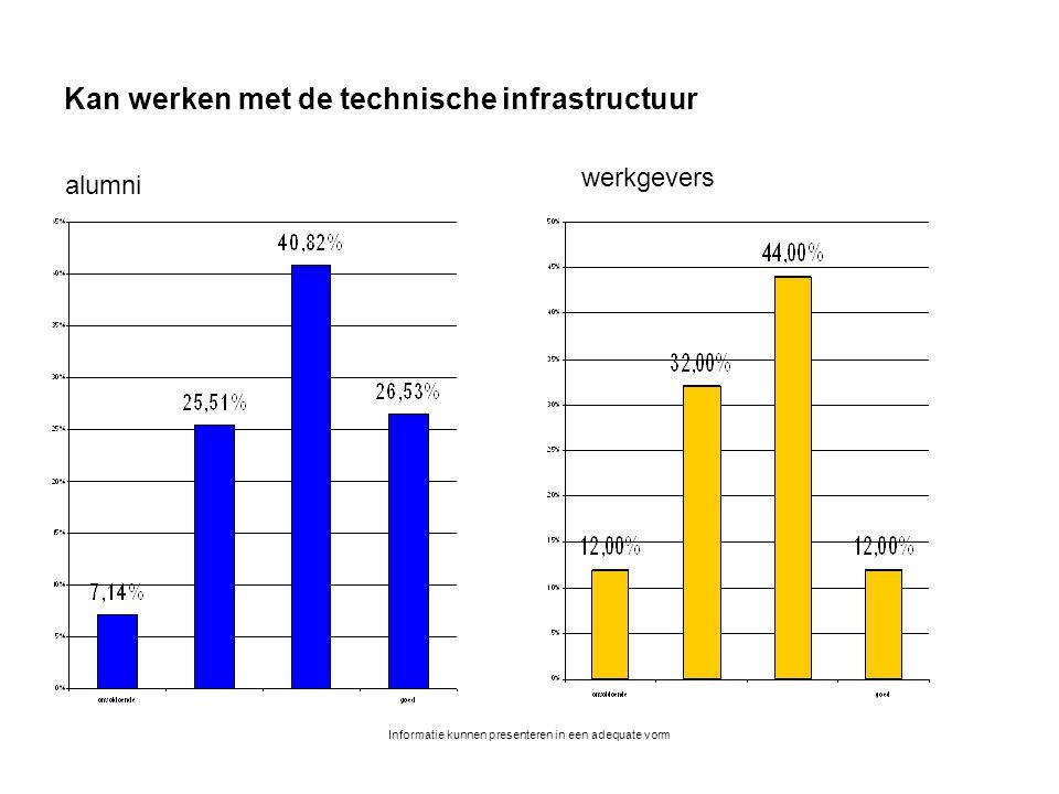Informatie kunnen presenteren in een adequate vorm Kan werken met de technische infrastructuur alumni werkgevers