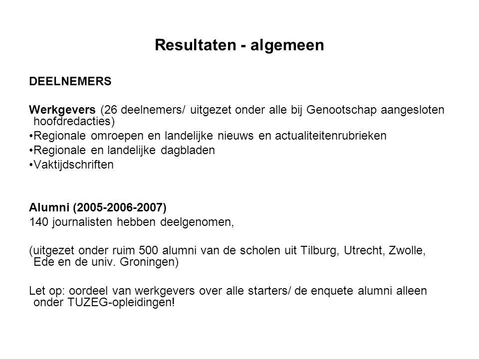 Resultaten - algemeen DEELNEMERS Werkgevers (26 deelnemers/ uitgezet onder alle bij Genootschap aangesloten hoofdredacties) •Regionale omroepen en landelijke nieuws en actualiteitenrubrieken •Regionale en landelijke dagbladen •Vaktijdschriften Alumni (2005-2006-2007) 140 journalisten hebben deelgenomen, (uitgezet onder ruim 500 alumni van de scholen uit Tilburg, Utrecht, Zwolle, Ede en de univ.