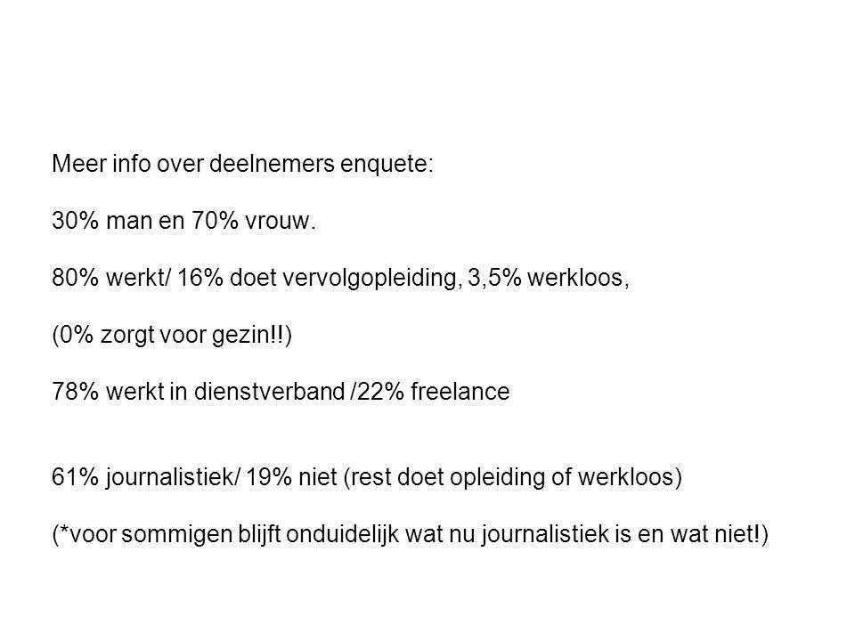 Meer info over deelnemers enquete: 30% man en 70% vrouw.