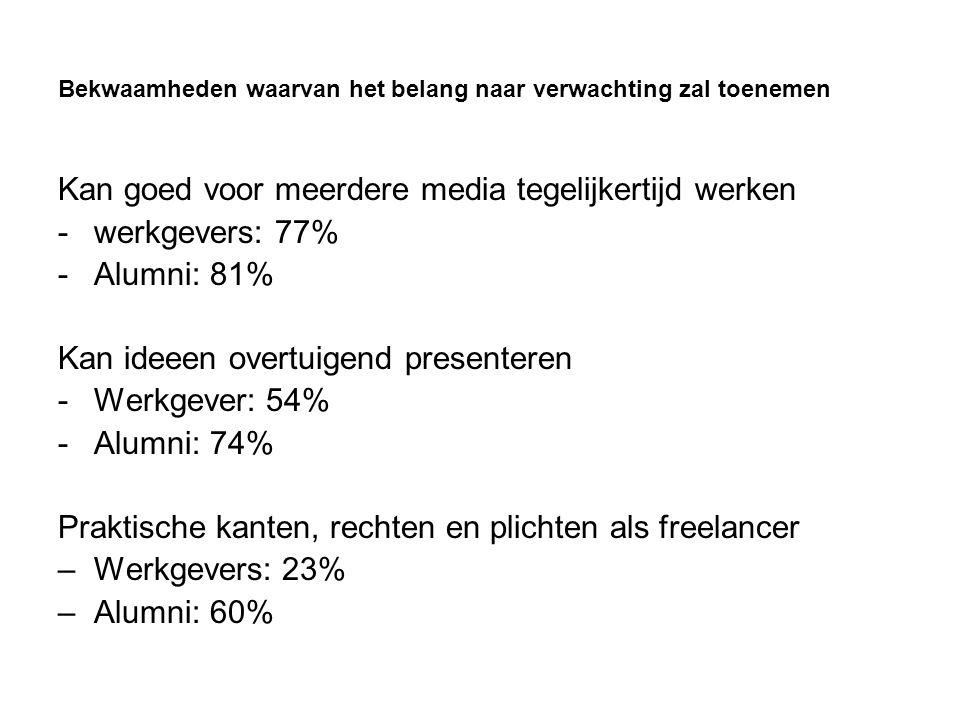 Bekwaamheden waarvan het belang naar verwachting zal toenemen Kan goed voor meerdere media tegelijkertijd werken -werkgevers: 77% -Alumni: 81% Kan ideeen overtuigend presenteren -Werkgever: 54% -Alumni: 74% Praktische kanten, rechten en plichten als freelancer –Werkgevers: 23% –Alumni: 60%
