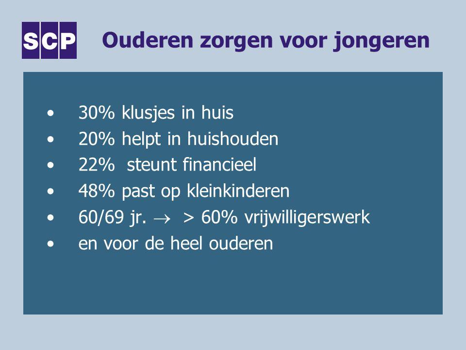 Ouderen zorgen voor jongeren •30% klusjes in huis •20% helpt in huishouden •22% steunt financieel •48% past op kleinkinderen •60/69 jr.  > 60% vrijwi