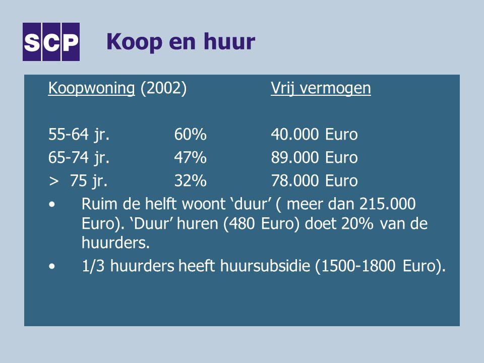 Koop en huur Koopwoning (2002)Vrij vermogen 55-64 jr.60%40.000 Euro 65-74 jr.47%89.000 Euro > 75 jr.32%78.000 Euro •Ruim de helft woont 'duur' ( meer