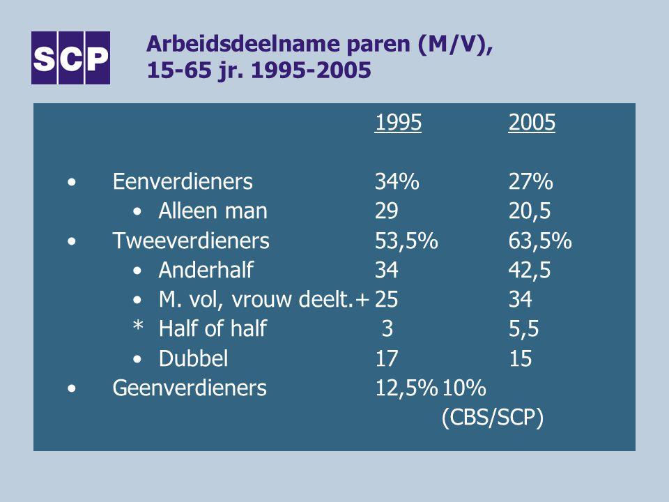 Arbeidsdeelname paren (M/V), 15-65 jr. 1995-2005 19952005 •Eenverdieners34%27% •Alleen man2920,5 •Tweeverdieners53,5%63,5% •Anderhalf3442,5 •M. vol, v