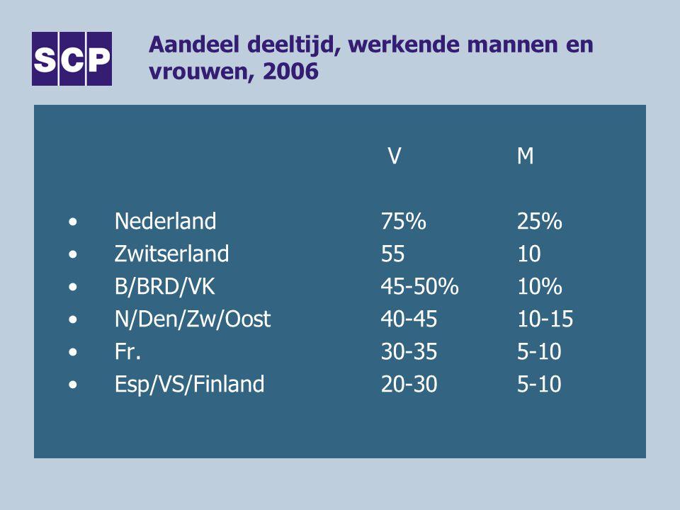 Aandeel deeltijd, werkende mannen en vrouwen, 2006 VM •Nederland75%25% •Zwitserland5510 •B/BRD/VK45-50%10% •N/Den/Zw/Oost40-4510-15 •Fr.30-355-10 •Esp