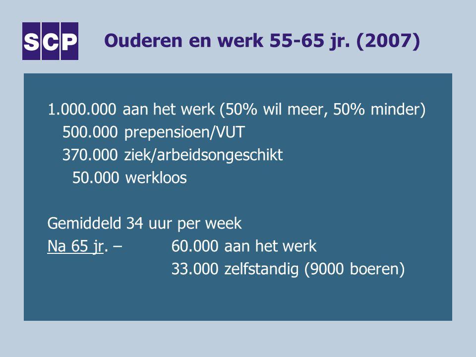 Ouderen en werk 55-65 jr. (2007) 1.000.000 aan het werk (50% wil meer, 50% minder) 500.000 prepensioen/VUT 370.000 ziek/arbeidsongeschikt 50.000 werkl