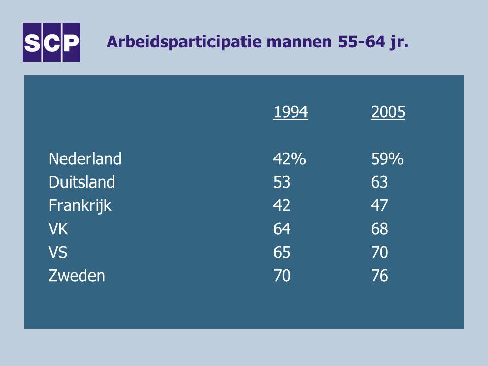 Arbeidsparticipatie mannen 55-64 jr. 19942005 Nederland42%59% Duitsland5363 Frankrijk4247 VK6468 VS6570 Zweden7076