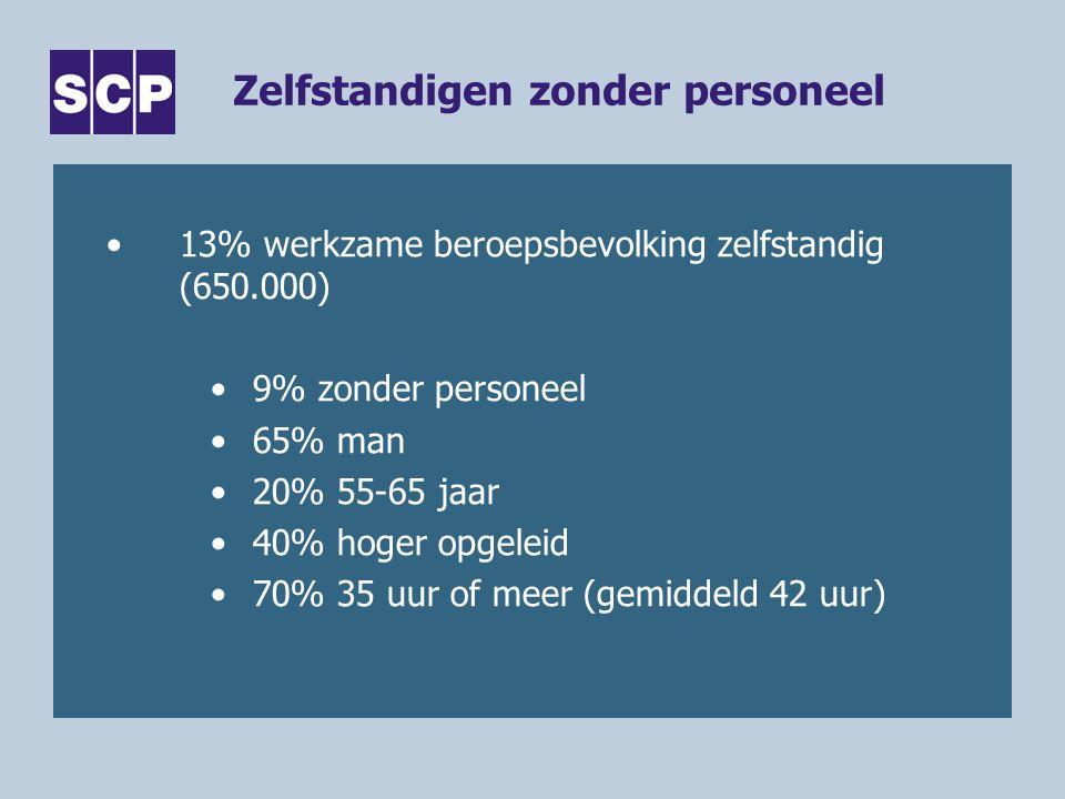 Zelfstandigen zonder personeel •13% werkzame beroepsbevolking zelfstandig (650.000) •9% zonder personeel •65% man •20% 55-65 jaar •40% hoger opgeleid