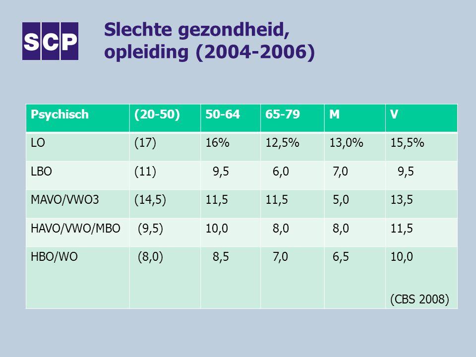 Slechte gezondheid, opleiding (2004-2006) Psychisch(20-50)50-6465-79MV LO(17)16%12,5%13,0%15,5% LBO(11) 9,5 6,0 7,0 9,5 MAVO/VWO3(14,5)11,5 5,013,5 HA