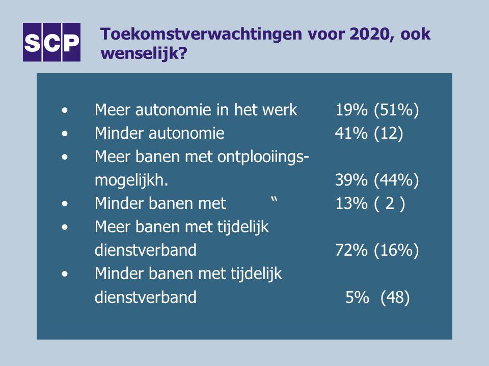 Toekomstverwachtingen voor 2020, ook wenselijk? •Meer autonomie in het werk19% (51%) •Minder autonomie41% (12) •Meer banen met ontplooiings- mogelijkh