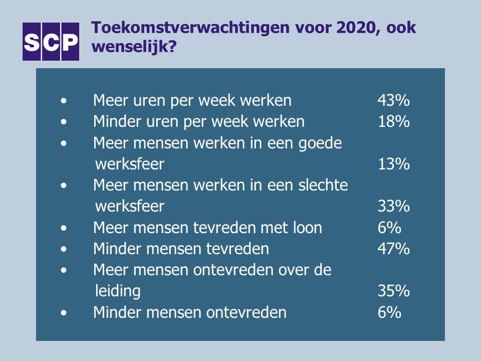 Toekomstverwachtingen voor 2020, ook wenselijk? •Meer uren per week werken43% •Minder uren per week werken18% •Meer mensen werken in een goede werksfe
