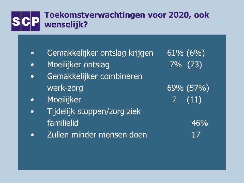 Toekomstverwachtingen voor 2020, ook wenselijk? •Gemakkelijker ontslag krijgen61% (6%) •Moeilijker ontslag 7% (73) •Gemakkelijker combineren werk-zorg