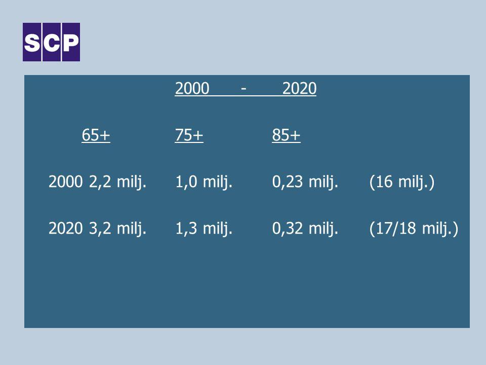 2000 - 2020 65+75+85+ 2000 2,2 milj.1,0 milj.0,23 milj.(16 milj.) 2020 3,2 milj.1,3 milj.0,32 milj.(17/18 milj.)
