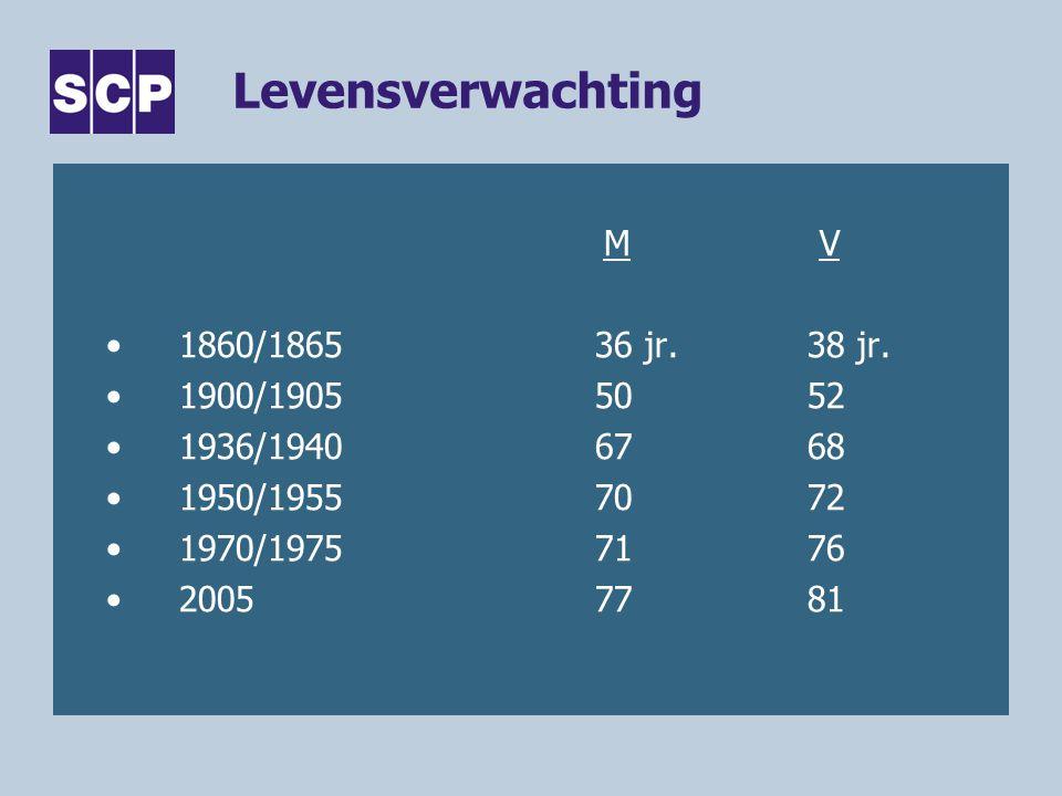 Levensverwachting M V •1860/186536 jr.38 jr. •1900/19055052 •1936/19406768 •1950/19557072 •1970/19757176 •20057781
