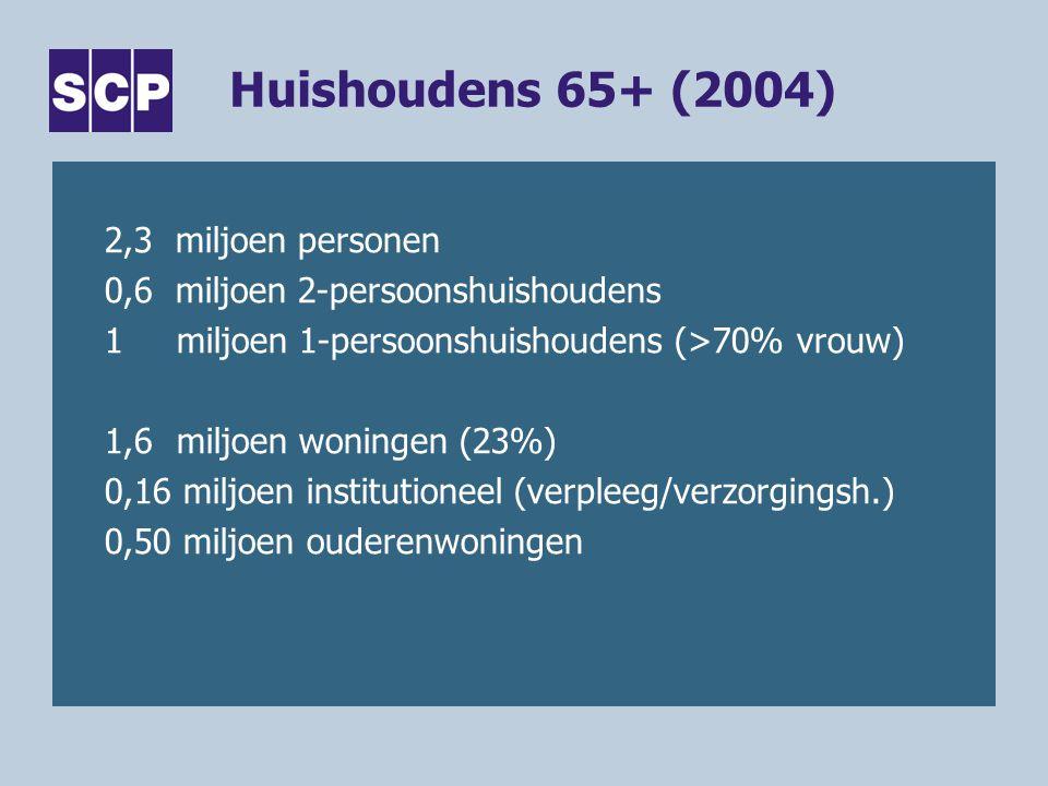 Huishoudens 65+ (2004) 2,3 miljoen personen 0,6 miljoen 2-persoonshuishoudens 1miljoen 1-persoonshuishoudens (>70% vrouw) 1,6miljoen woningen (23%) 0,