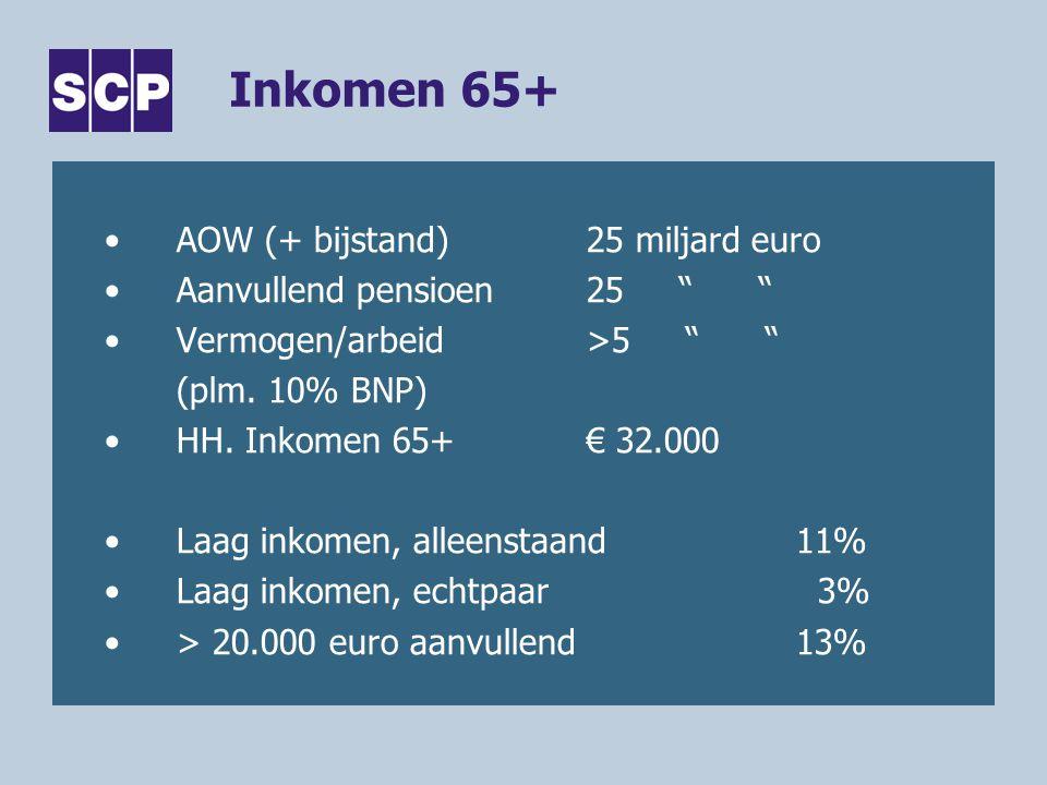 """Inkomen 65+ •AOW (+ bijstand)25 miljard euro •Aanvullend pensioen25 """" """" •Vermogen/arbeid>5 """" """" (plm. 10% BNP) •HH. Inkomen 65+€ 32.000 •Laag inkomen,"""