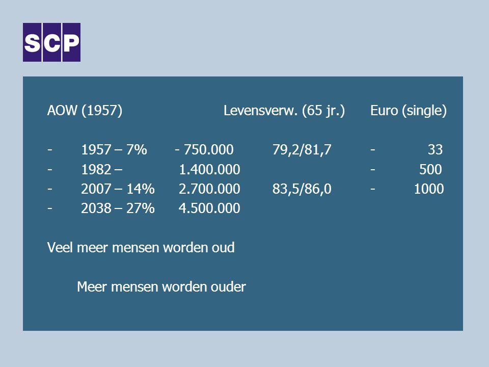 AOW (1957)Levensverw. (65 jr.)Euro (single) -1957 – 7% - 750.00079,2/81,7- 33 -1982 – 1.400.000-500 -2007 – 14% 2.700.00083,5/86,0- 1000 -2038 – 27% 4