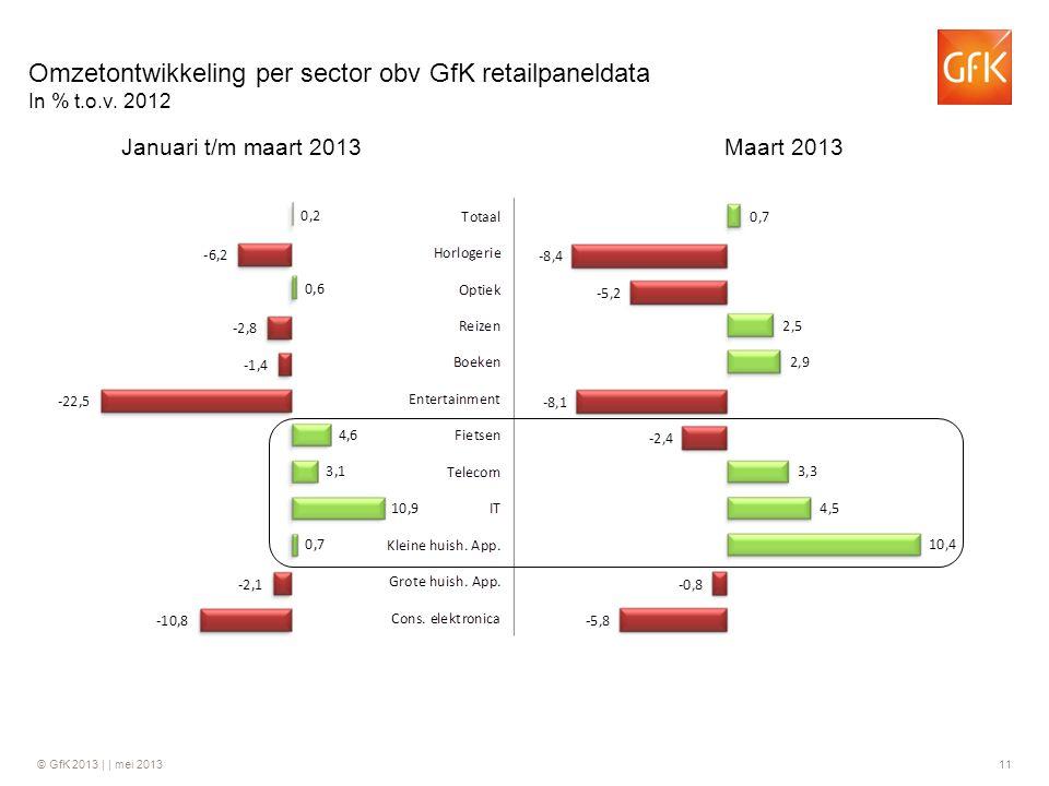 © GfK 2013 | | mei 2013 11 Januari t/m maart 2013Maart 2013 Omzetontwikkeling per sector obv GfK retailpaneldata In % t.o.v. 2012