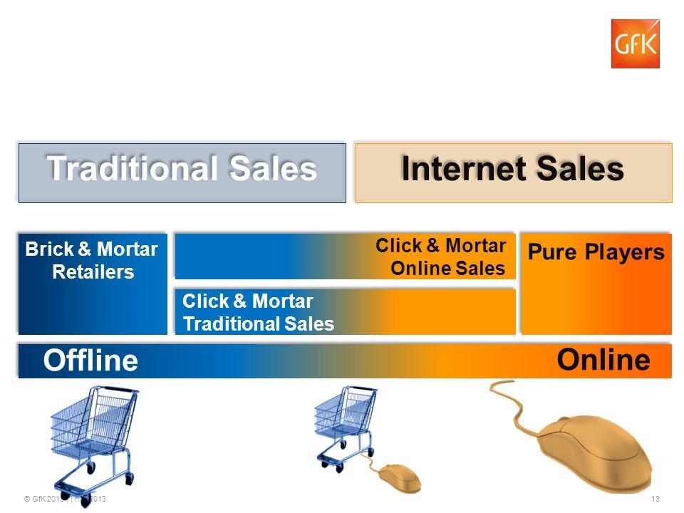 © GfK 2013 | | mei 2013 13 Brick & Mortar Retailers Brick & Mortar Retailers Click & Mortar Online Sales Click & Mortar Online Sales Pure Players Clic