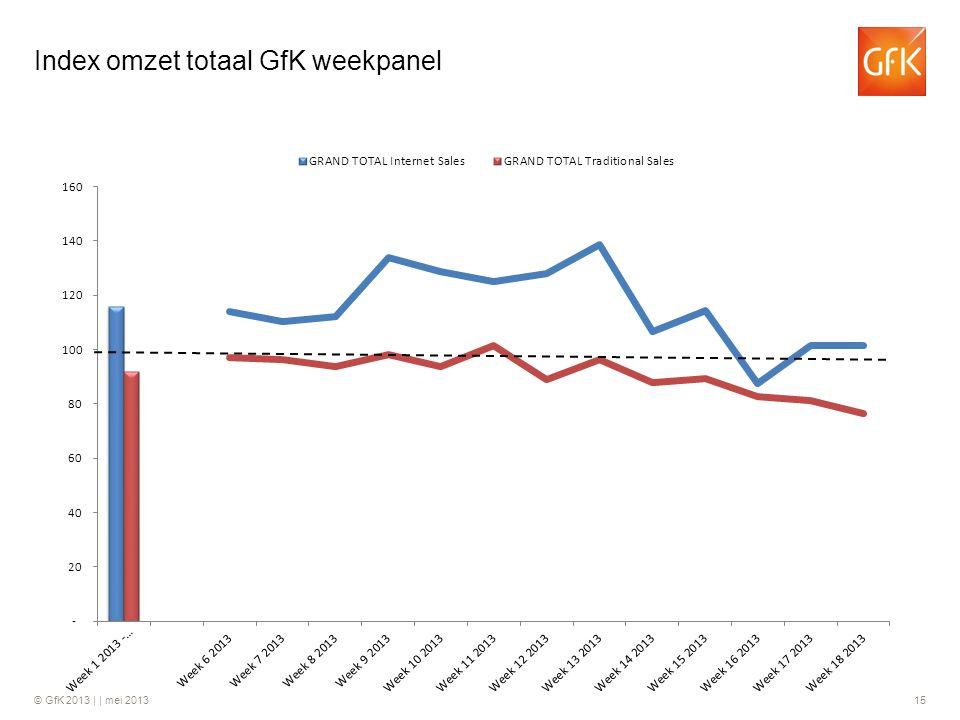 © GfK 2013 | | mei 2013 15 Index omzet totaal GfK weekpanel