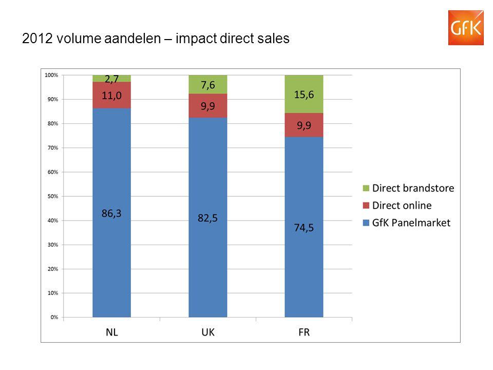 2012 volume aandelen – impact direct sales