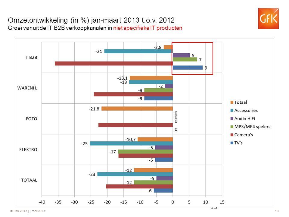 © GfK 2013 | | mei 2013 19 Omzetontwikkeling (in %) jan-maart 2013 t.o.v. 2012 Groei vanuit de IT B2B verkoopkanalen in niet specifieke IT producten