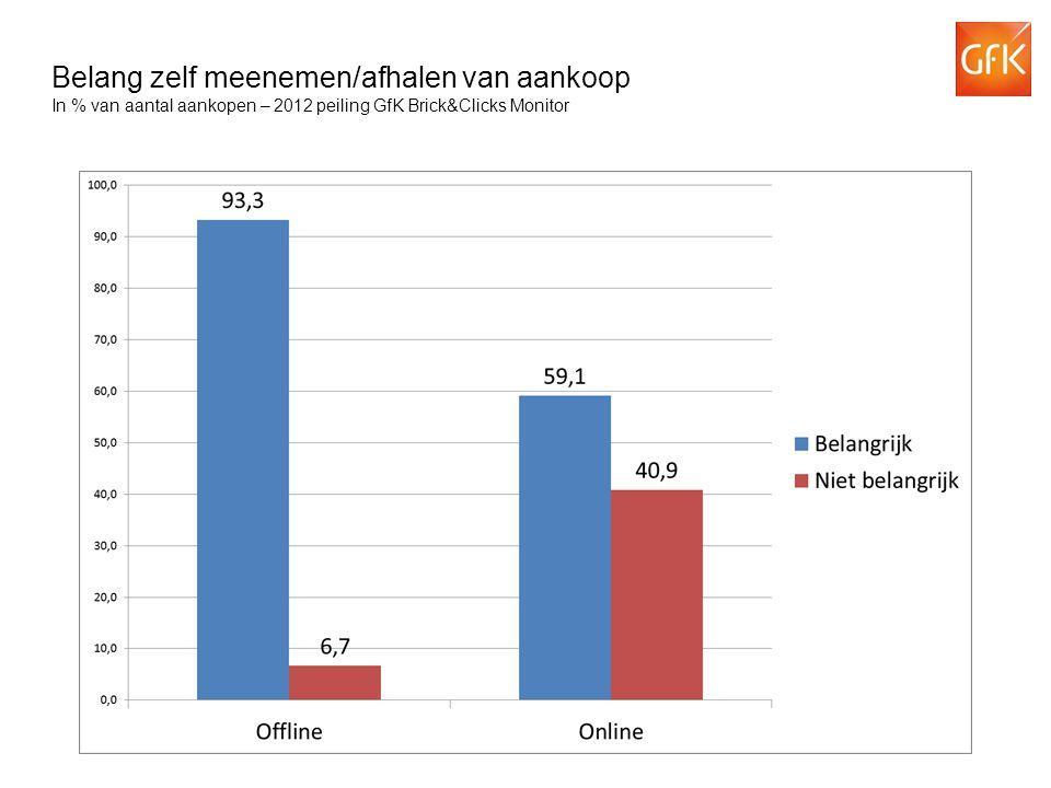 Belang zelf meenemen/afhalen van aankoop In % van aantal aankopen – 2012 peiling GfK Brick&Clicks Monitor